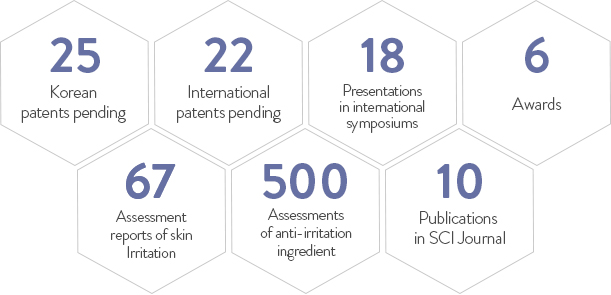 Korean patents pending 25, International patents pending 22, Presentations in international symposiums 18, Awards 6, Assessment reports of skin Irritation 67, Assessments of anti-irritation ingredient 500, Publications  in SCI Journal 10