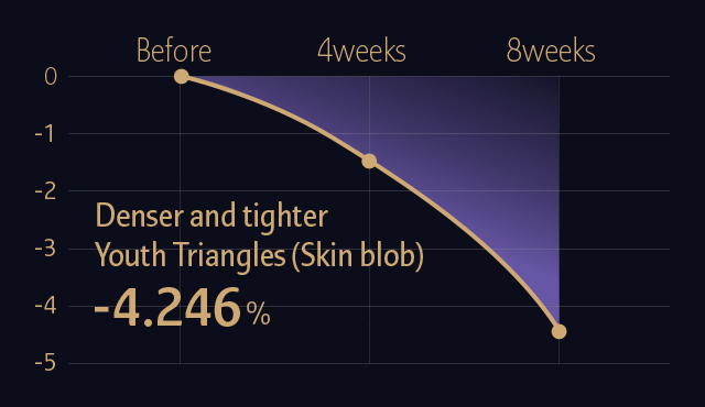 Denser and tighter Youth Triangles (Skin blob) -4.246%