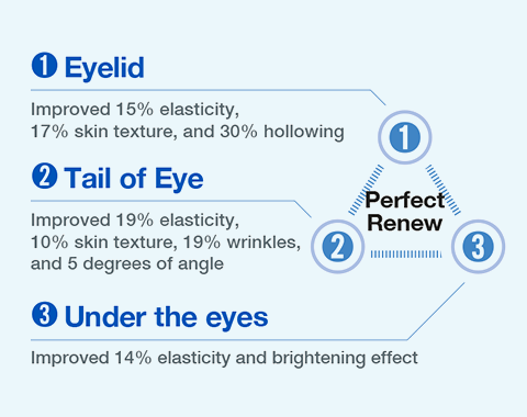 Perfect Renew Eye Serum clinical data 02